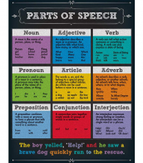 Parts of Speech (Chalkboard) Chart