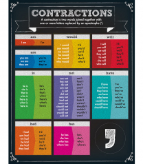 Contractions Chart